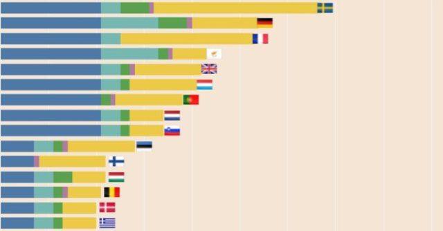 In prima linea a difendere il clima? Svezia, Germania e Francia …Italia? Non pervenuta!