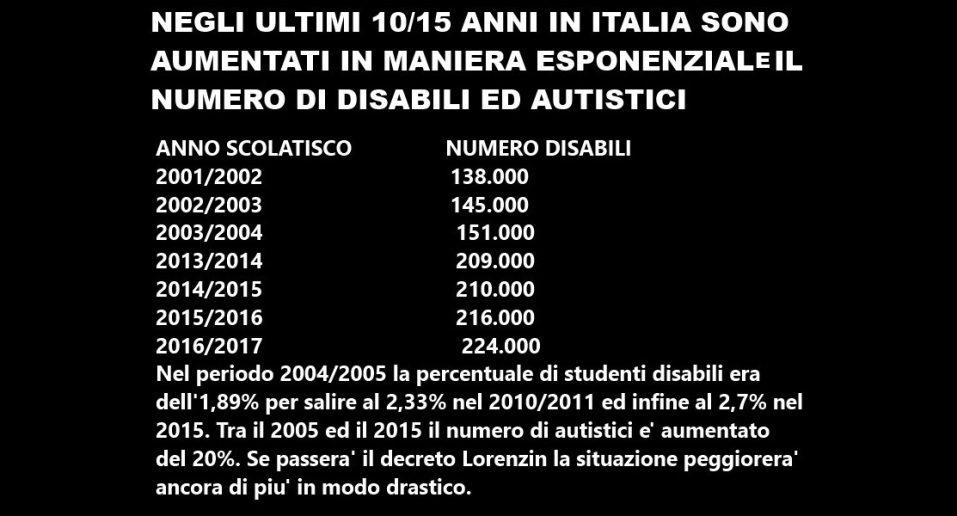 Negli ultimi 10/15 anni in Italia sono aumentati in maniera esponenziale il numero di disabili ed autistici. Vogliamo chiederci perchè?