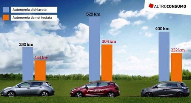 Altroconsumo scopre la truffa delle auto elettriche – I modelli testati non arrivano a toccare il 60% dell'autonomia dichiarata!