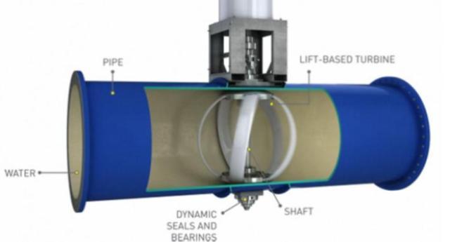 Produrre energia pulita ed a basso costo dalle condutture idriche cittadine? Si può! Ma è una di quelle tecnologie che alle Lobby non piace…!