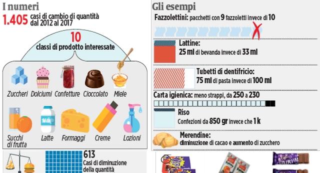 Vi raccontiamo una storia: il gigante Unilever chiede ai supermercati di aumentare i prezzi, ma i consumi crollano. Allora cambiano strategia, meno prodotto (possibilmente in maniera impercettibile) ma prezzi identici. Vittoria su tutti i fronti! Ecco come le Multinazionali ci truffano!